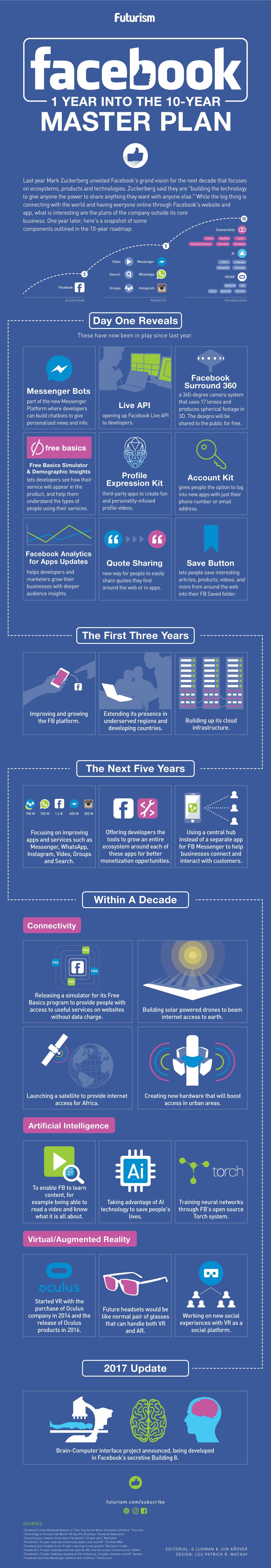 Infographic: Facebook's Ten Year Plan 1