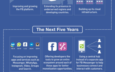 Infographic: Facebook's Ten Year Plan